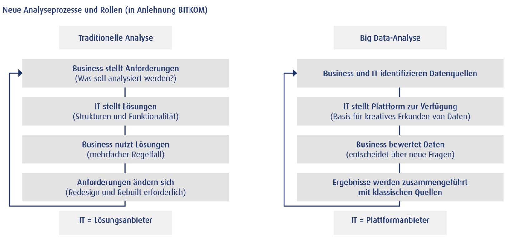 Big-Data-Ein-neues-Thema-für-Controller-2