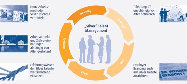 Talent-Management-in-der-Silver-Society_grafik