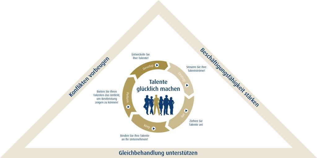 Talentmanagement-Prozess-Haufe-AKademie