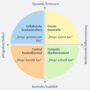 Blogbeitrag Unternehmenskultur_Grafik 2