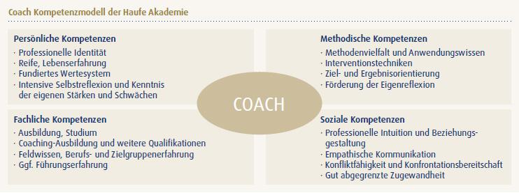 Coaching Abb 2