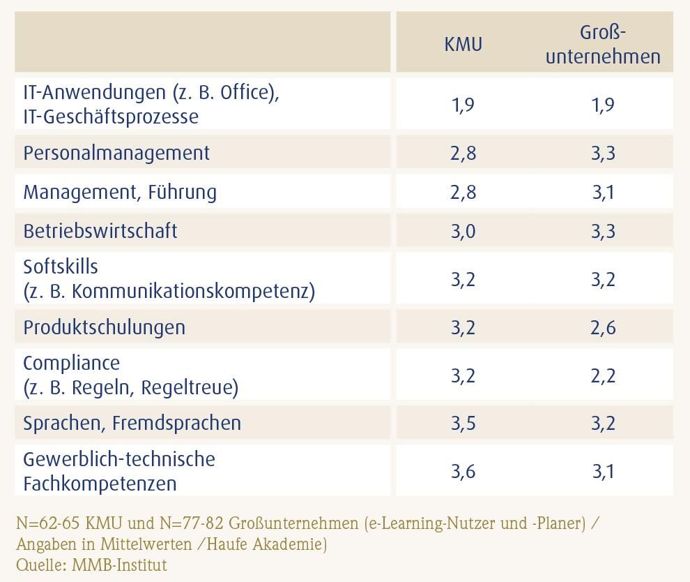 Der Mittelstand_baut_E-Learning_ wichtige-Themen