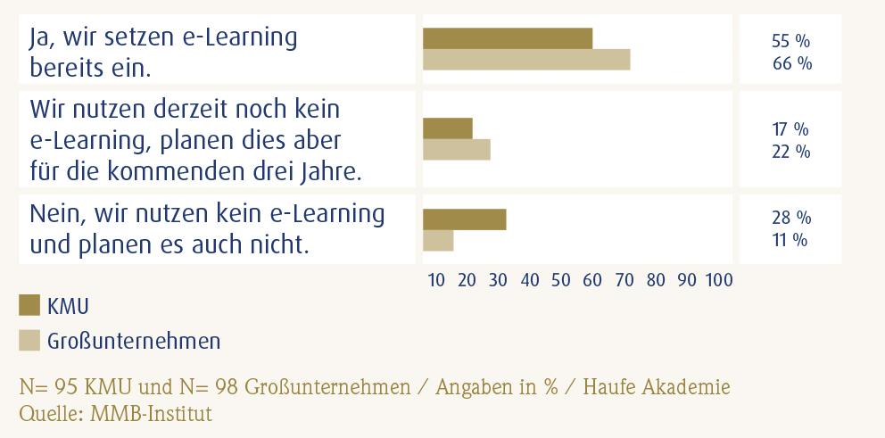 Der-Mittelstand_baut_beim_e-Learning