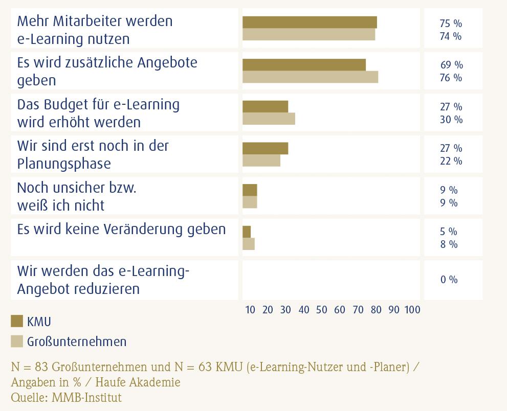Der_Mittelstand_Zukuenftige-Entwicklungen_des-e-Learning