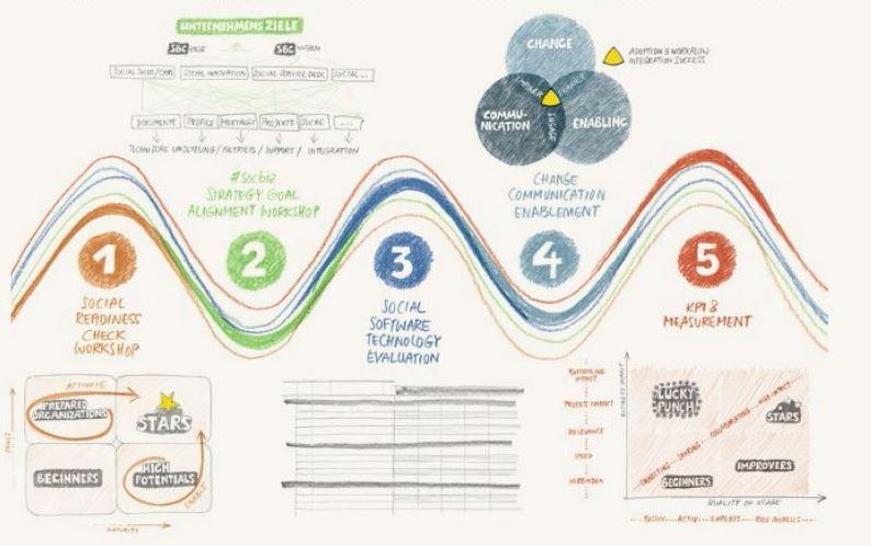 High Performance SocBiz in 5 Steps