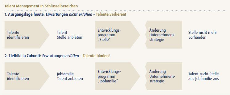 Talent Management 1)