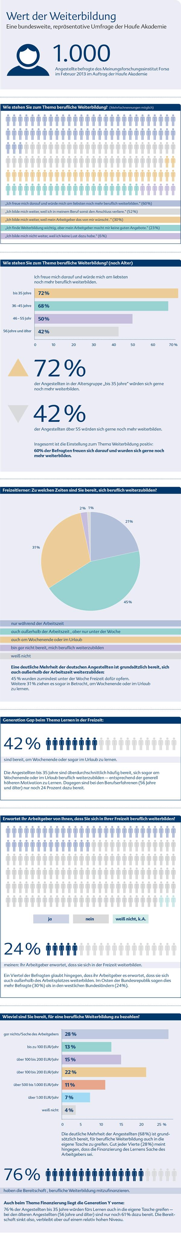 infografik-wert-der-weiterbildung