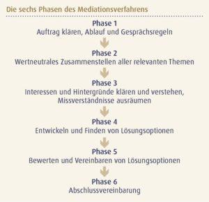 sechs Phasen