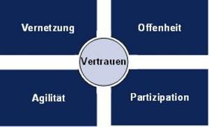 Grafik_Fuehrung_2.0