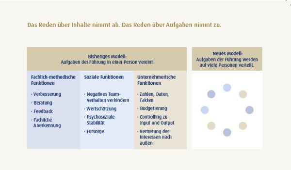 Agile Organisationen 2