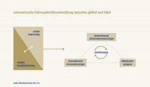 Grafik_Neue Anforderungen an internat Führungskräfte