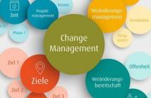 Changemanagement und Veränderungsfähigkeit