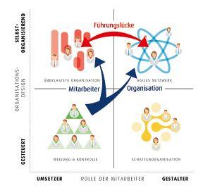 Agile Organisationen_1