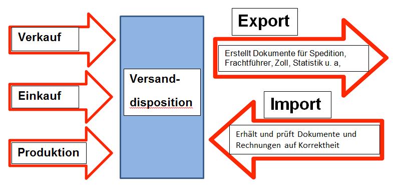 Schnittstelle Versanddisposition_Grafik