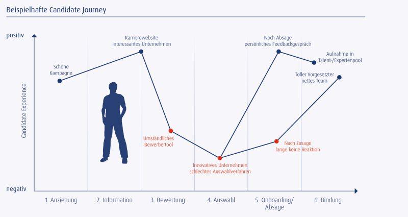 Grafik Candidate Experience_2