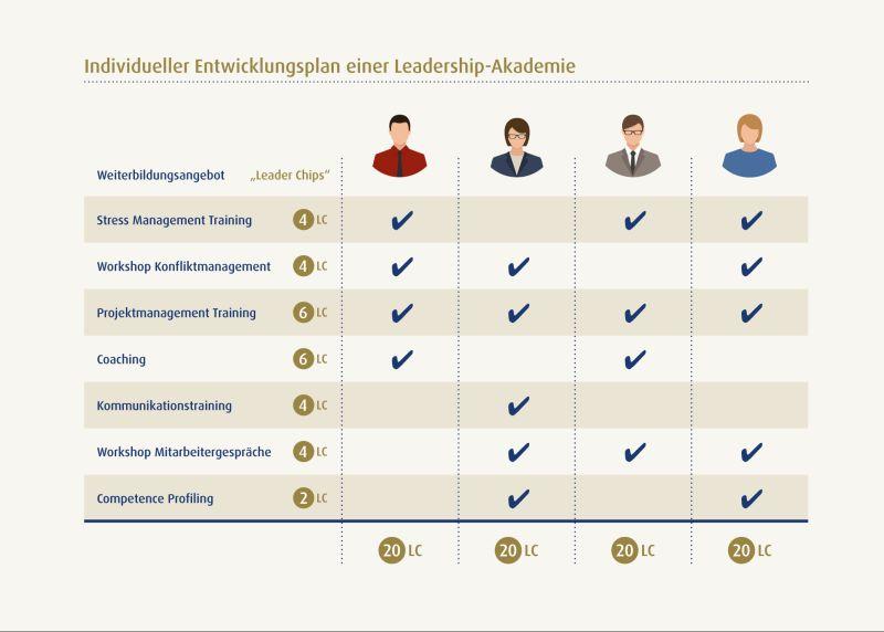 Leadership-Akademie