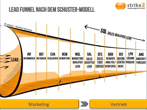 Marketing und Vertrieb – Gemeinsam für bessere Leads Grafik