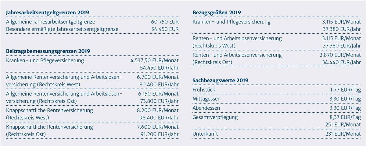 tvl tabelle 2019