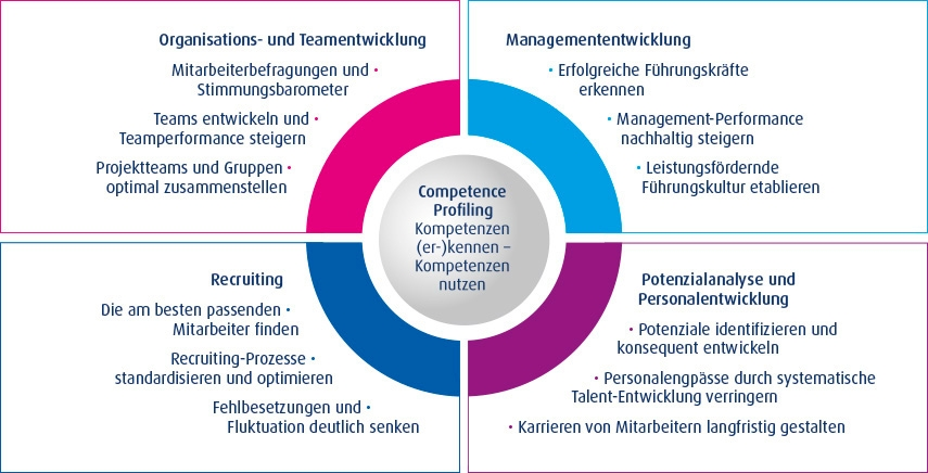 Competence Profiling