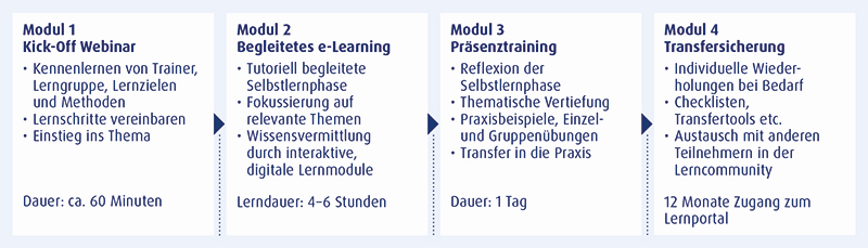 Konzept Blended Learning