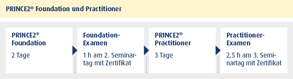 Seminar: PRINCE2® Foundation