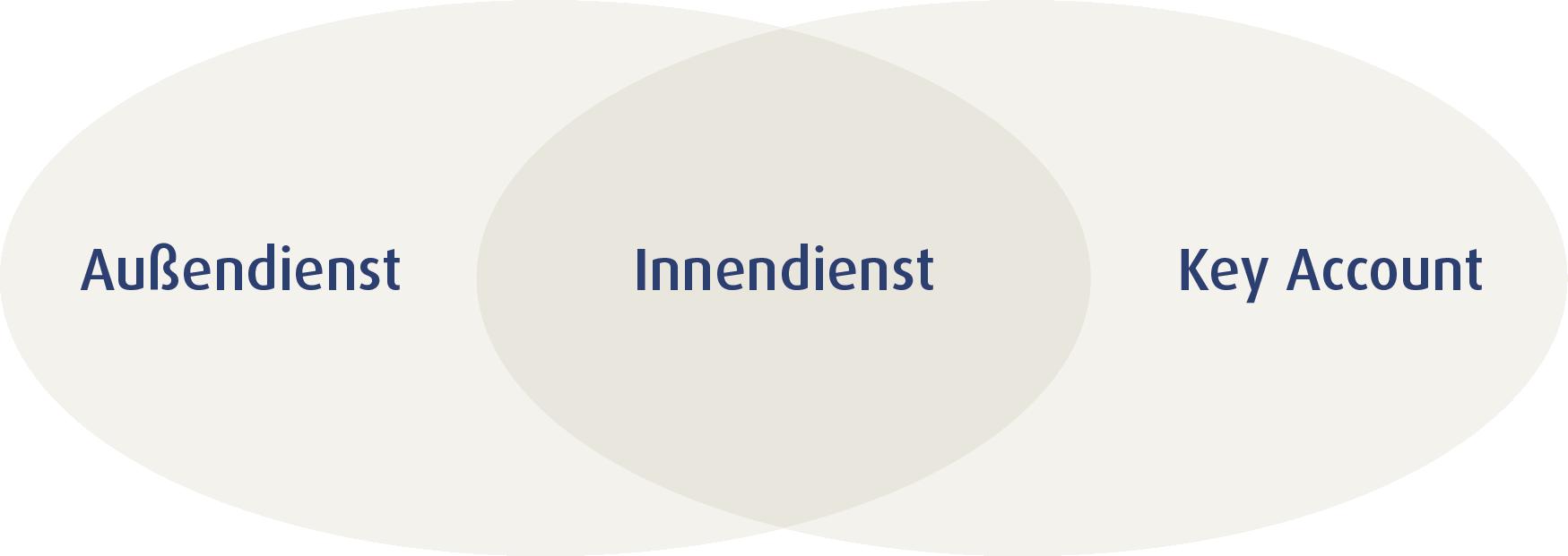 Verkaufstraining Innendienst - Grafik